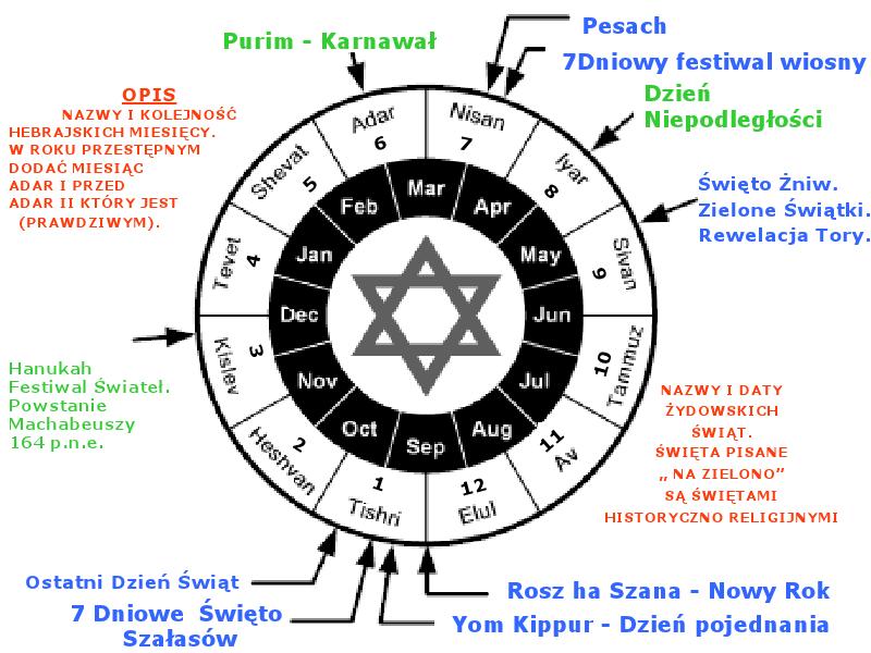 kalendarze swiata